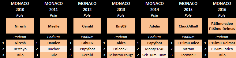 Grand Prix de Monaco 2017 Mon-pa10