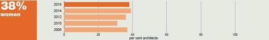 cuantas arquitectas hay