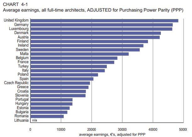 ¿Cuánto gana un arquitecto en…? Sueldo de un arquitecto por países Captur12
