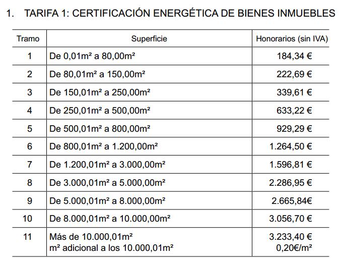 ¿Qué hace falta para ser certificador energético, quién lo puede hacer, cuánto cobrar por ello? Captur21