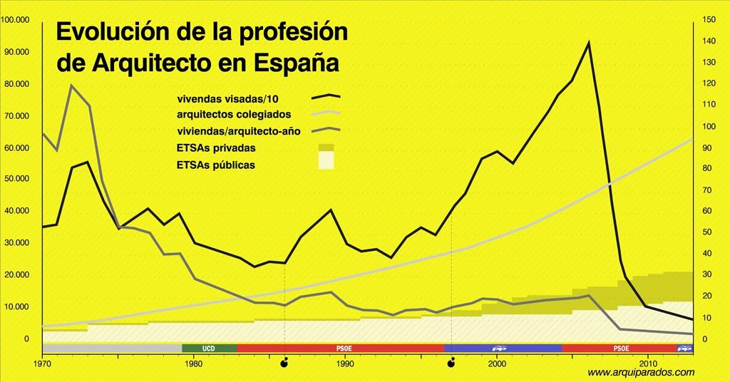 La Situación de los Arquitectos en España (Actualizado) Evoluc10
