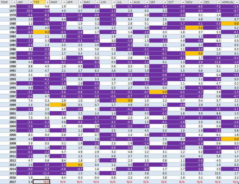 Weather Statistics Thread - Page 3 Months10