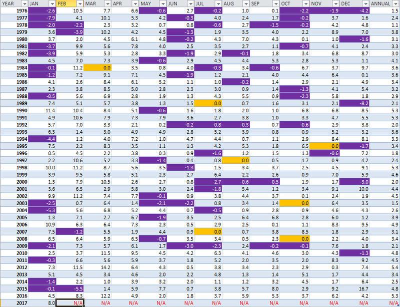 Weather Statistics Thread - Page 3 Months11