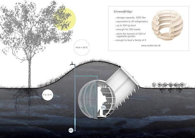 Pays-Bas : il invente un frigo souterrain qui fonctionne sans électricité Captww15