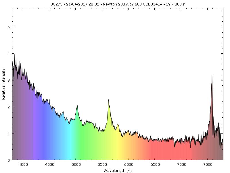 Quasar 3C273 _3c27310