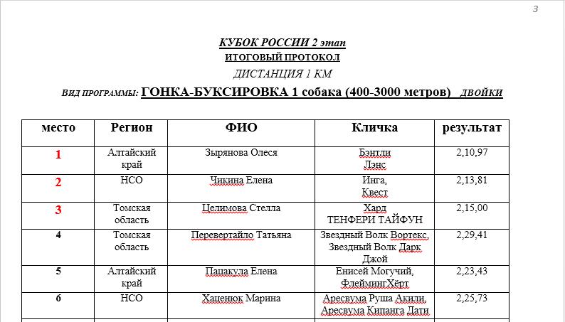 2 этап Кубка России по кинологическому спорту и Чемпионат Новосибирской области по дисциплине гонка - буксировка г. Новосибирск  2017-014