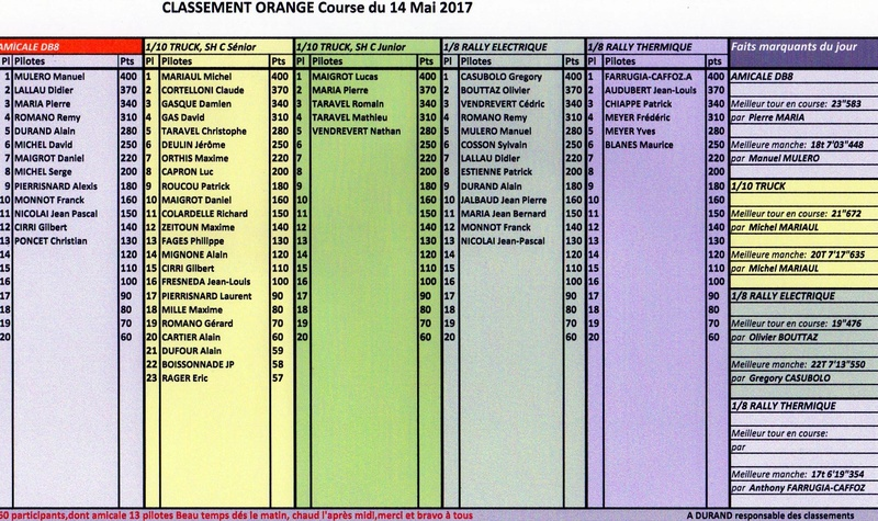 CLASSEMENT 7EME MANCHE ORANGE 14-05-2017 Orange11