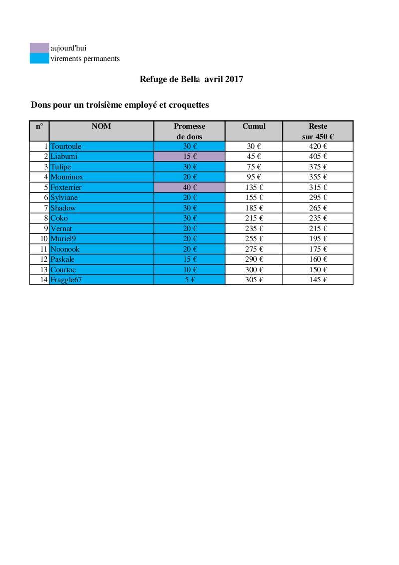URGENT - CAGNOTTE POUR LE REFUGE DE BELLA QUI ATTEINT LES 400 CHIENS ! - Page 11 Bella_30