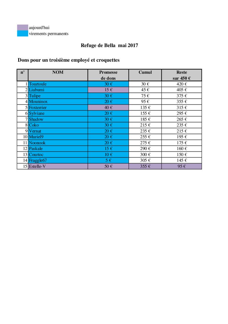 URGENT - CAGNOTTE POUR LE REFUGE DE BELLA QUI ATTEINT LES 400 CHIENS ! - Page 11 Bella_41