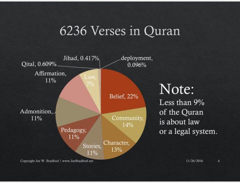 Une étude critique du Coran 15288510