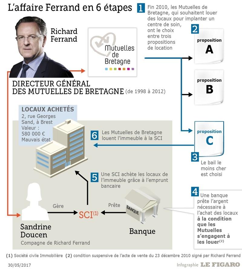 """""""le scénario de la fabuleuse affaire Ferrand"""" par l'expert en Droit des Affaires  Ferran12"""