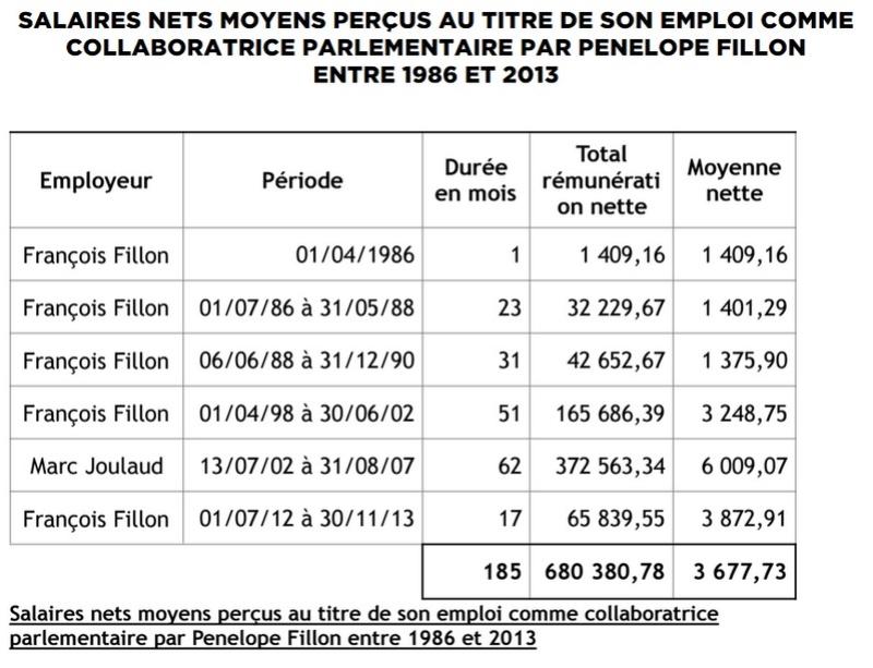 Argent public Fillon 3 675 € mensuel vs Trierweiler 57 075 € mensuels Fillon10