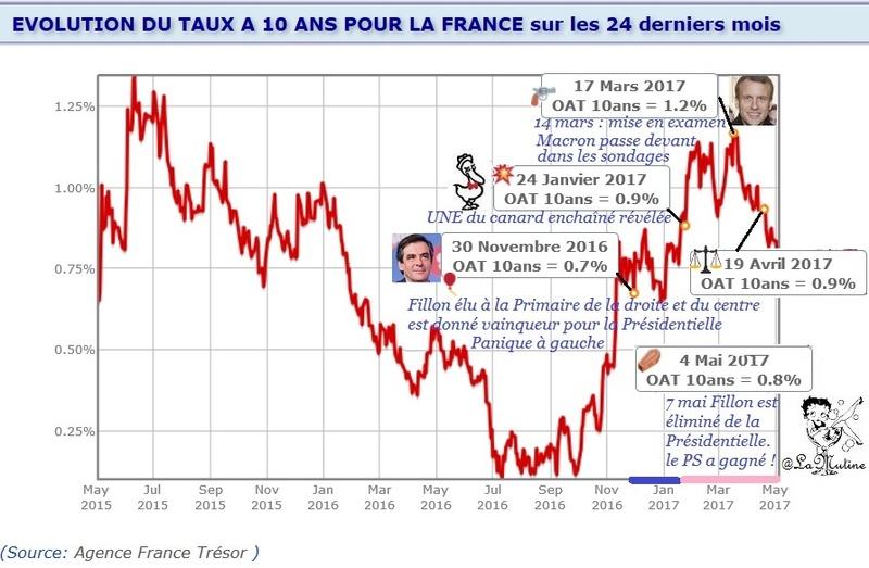 L'élection de Macron a déjà fait perdre 252 millions € à la France  Macron21