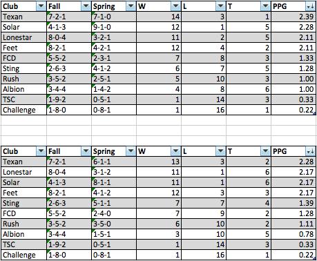 u14 ECNL Spring '14 Predictions Screen41