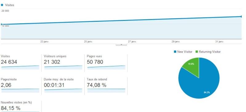Stats du forum - Février 2014 Stats_10