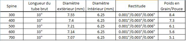 Flèches Aurel Agil + Vanes Gaspro vs Bohning MiniBlazer Tablea11
