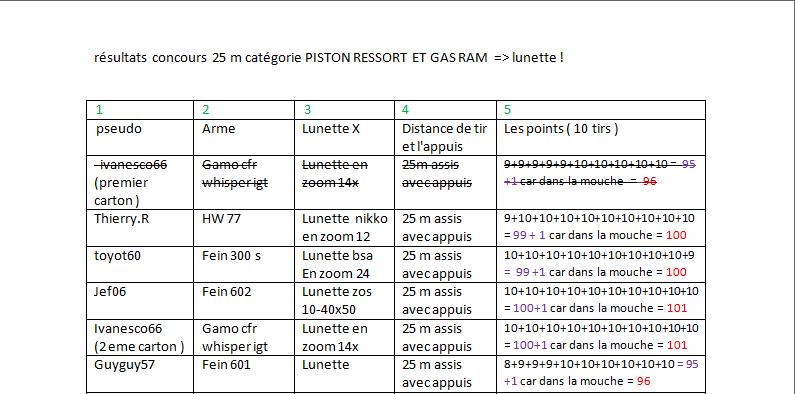 Concours 25 M carabine (mise a jour ) Carton10