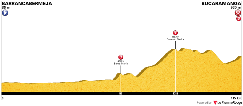Previo: Vuelta a Colombia 2017. 0410