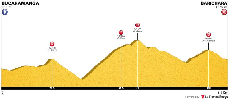 Previo: Vuelta a Colombia 2017. 0510