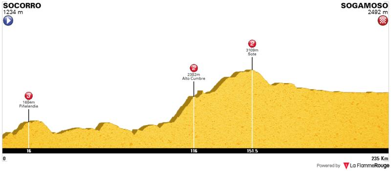 Previo: Vuelta a Colombia 2017. 0610