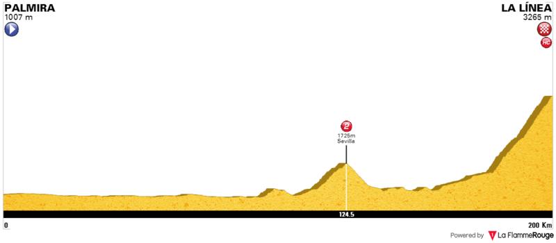 Previo: Vuelta a Colombia 2017. 11_alt10