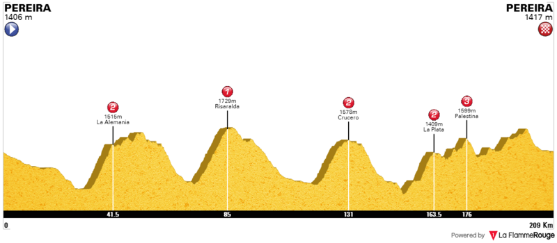 Previo: Vuelta a Colombia 2017. 12_alt10