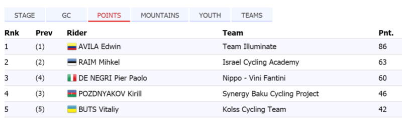 Campeones de Regularidad, Puntos, Metas volantes UCI 2017 Azerba10