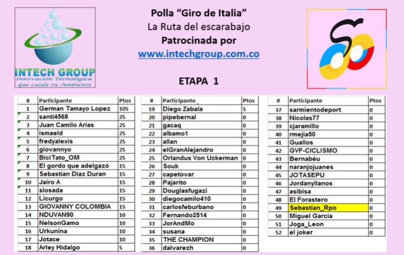 3 - Polla Giro de Italia, válida 20/35 LRDE 2017 - Página 4 Polla110