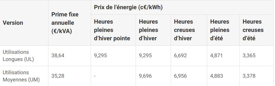Recharge Zoé sur borne 43 kW Captur58