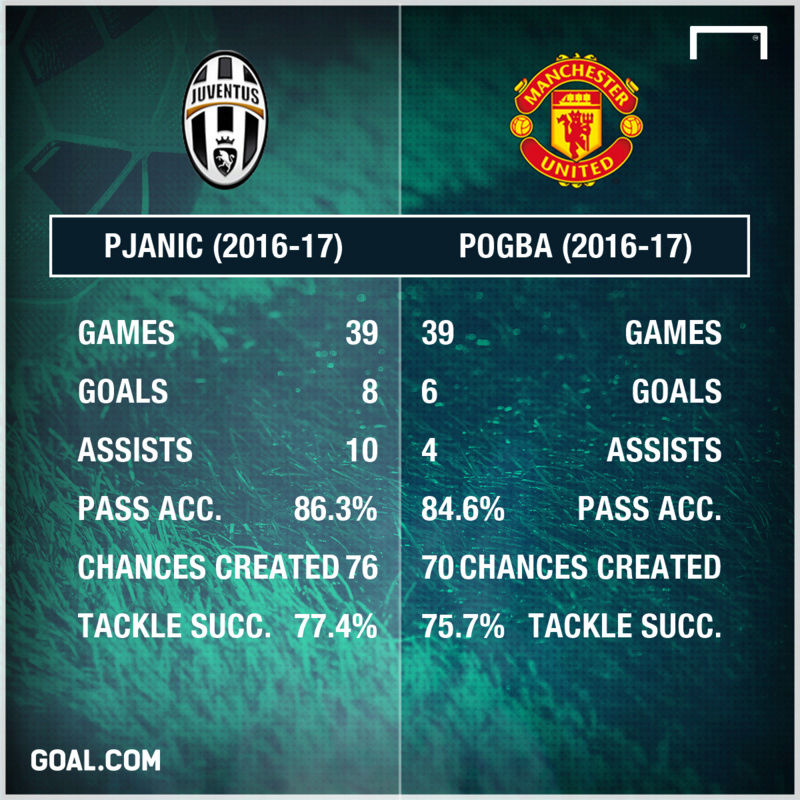Pjanic would walk into any midfield in the world and start - Page 2 Img_2113