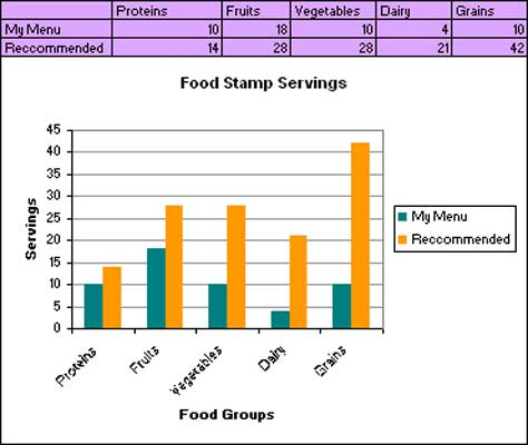 Assignment 14: Excel Part II due Wed May 14 Food-s11