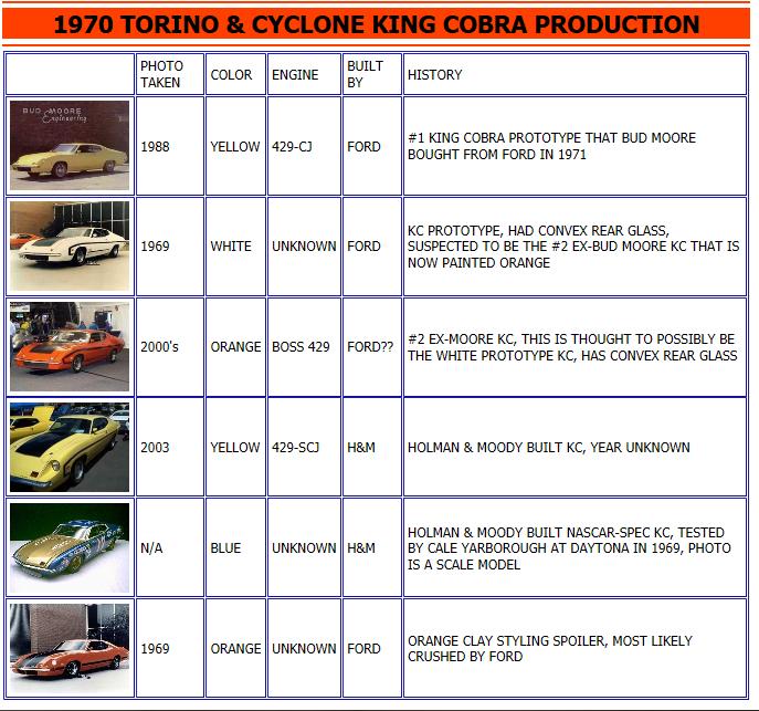 1970 Ford Torino King Cobra  Captur12