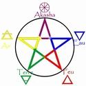 LES 5 ELEMENTS : AIR ; TERRE ; EAU ; FEU ; AKASHA 28786210