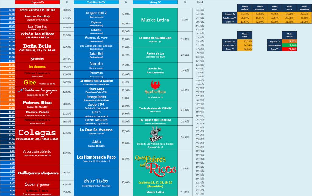 Audiencias Viernes 20, Sábado 21 y Domingo 22 de Diciembre del 2013 Doming12