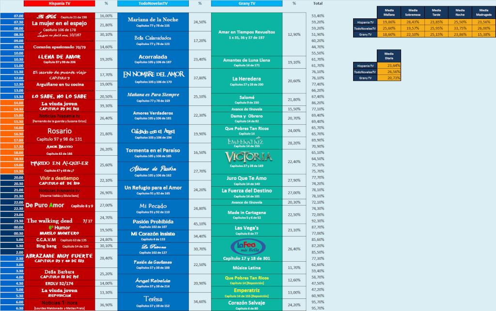 Audiencias Martes 10, Miércoles 11 y Jueves 12 de Diciembre del 2013 Jueves11