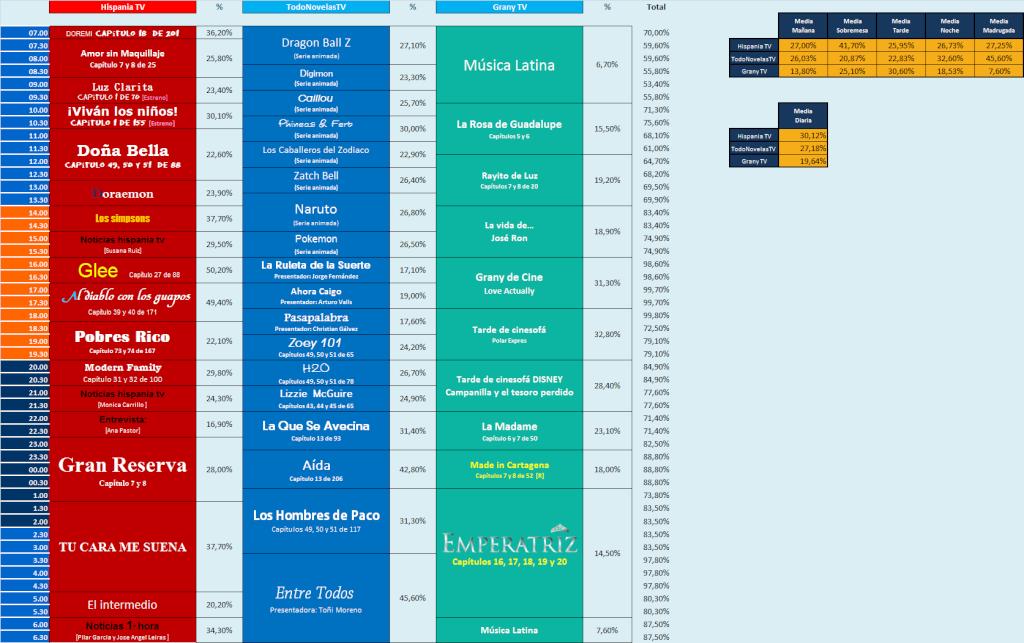 Audiencias Viernes 20, Sábado 21 y Domingo 22 de Diciembre del 2013 Sabado12