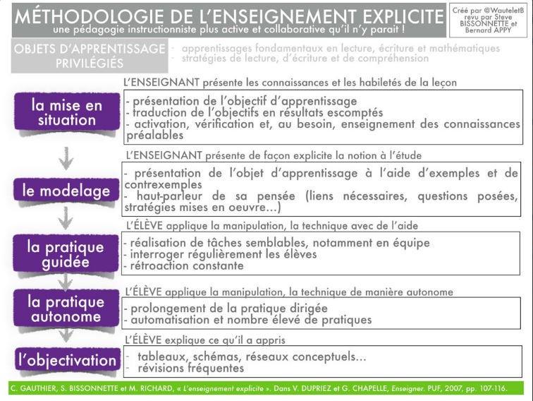 [Livre] L'enseignement explicite des comportements de S.Bissonnette, C.Gauthier, M.Castonguay - Page 2 C01fnm10