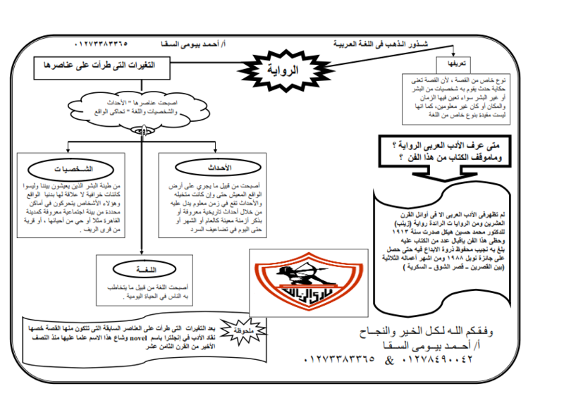 الرواية والقصة في ورقتان لثالثة ثانوي أعداد أ / احمد بيومي السقا -ouauo10