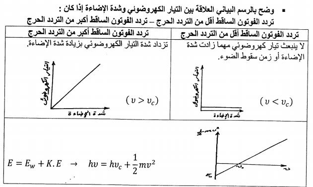 اقوى مذكرة شرح فيزياء حديثة + بوكليت مراجعة للصف الثالث الثانوى 2019 144
