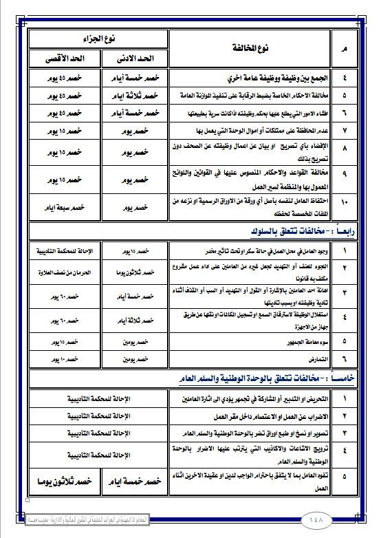 التعليم: بيان بجميع المخالفات والجزاءات المقررة لها  216