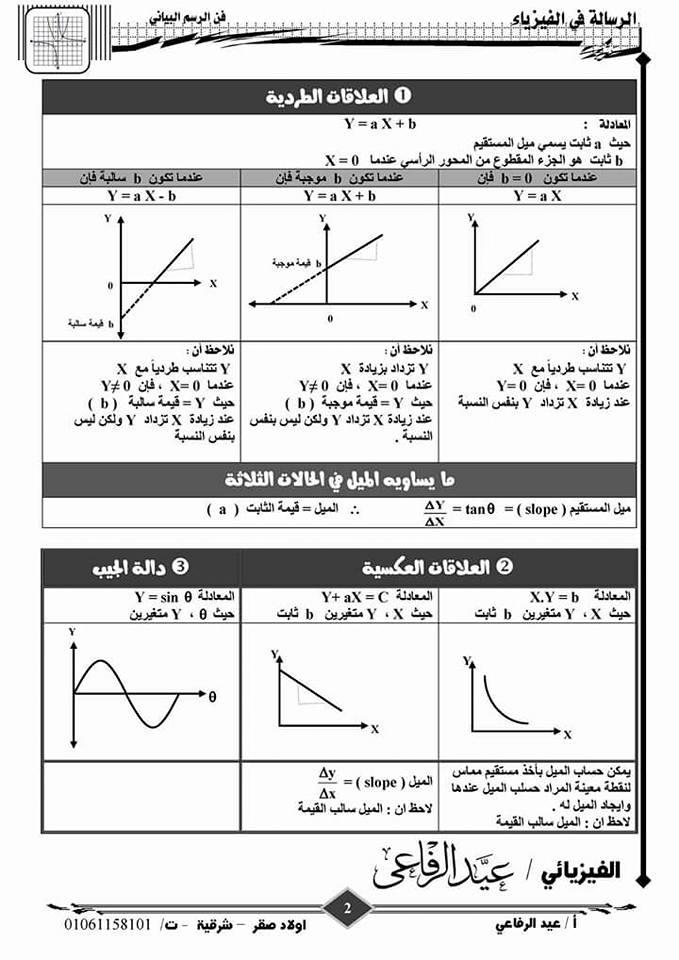كيفية حل مسائل الرسم البياني في الفيزياء ؟ + كراسة الرسم البياني ثالثة ثانوي 217