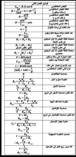 بالصور: قوانين الفيزياء في 5 ورقات للصف الثالث الثانوي 224