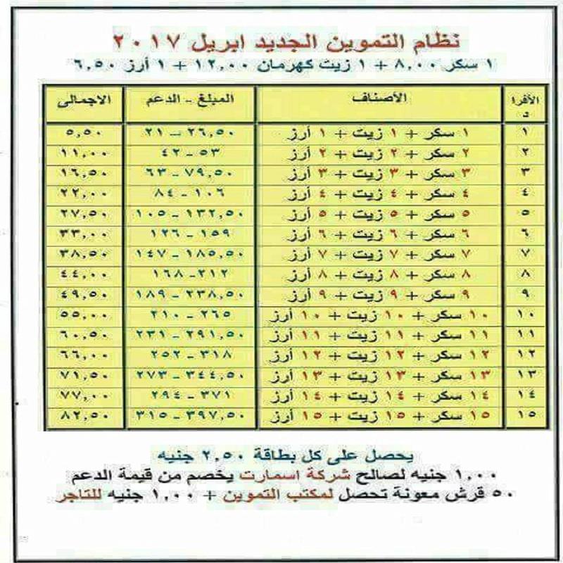 بالمستندات .. نظام التموين الجديد ابريل ٢٠١٧ 255