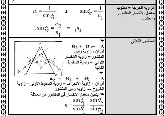 مراجعة القوانين والرسوم البيانية فيزياء الصف الثالث الثانوى  28810