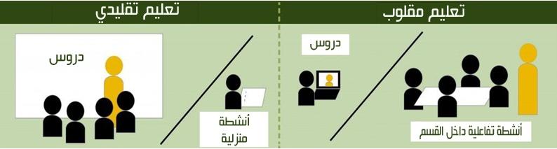 """نظام الفصل المقلوب الذي تنوى وزارة التربية والتعليم تطبيقة """"تفاصيل"""" 289"""