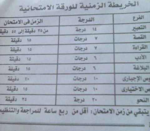 جدول تنظيم وقت الاجابة وتقسيم الدرجات بامتحان بوكليت اللغة العربية للثانوية العامة 2017 3147