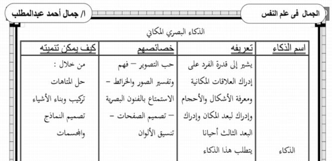 مراجعة علم النفس وعلم الاجتماع للثانوية العامة مستر جمال عبد المطلب 4414