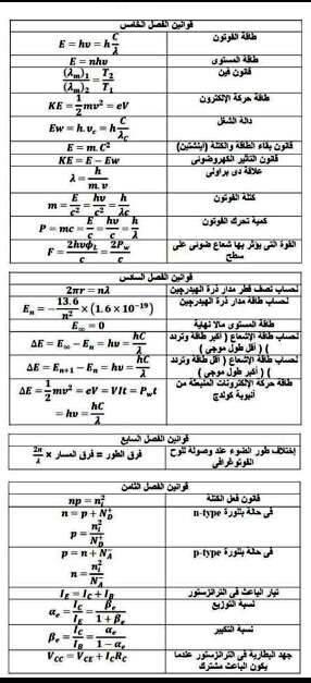 بالصور: قوانين الفيزياء في 5 ورقات للصف الثالث الثانوي 522