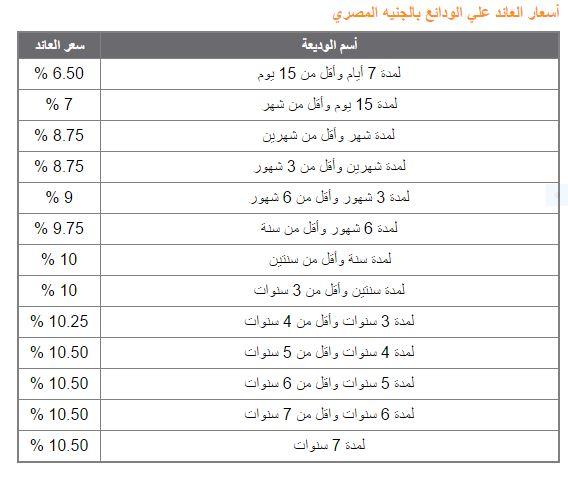 البنك المركزى: تثبيت أسعار الفائدة على الإيداع والإقراض عند 14.75% و15.75% 54135-10