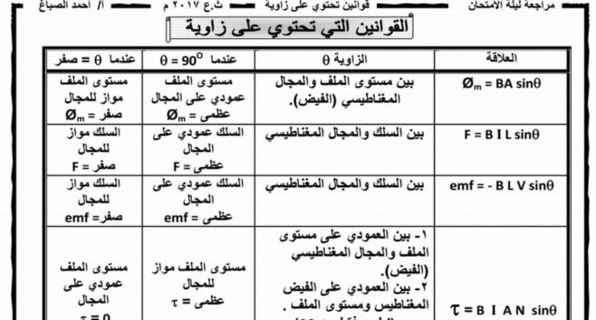 مراجعة ليلة امتحان الفيزياء 18 ورقة pdf للثانوية العامة.. مستر احمد الصباغ 9950